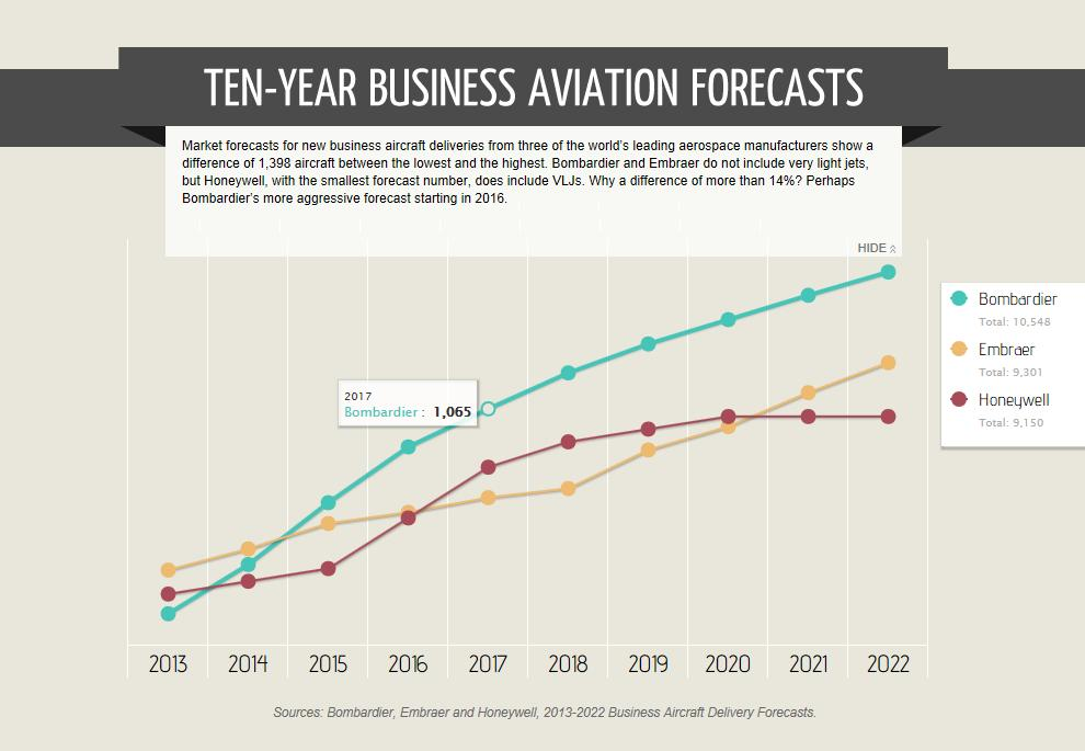ten year business aviation forecast 021513