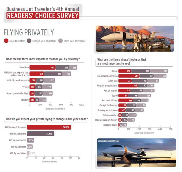 Business Jet Traveler's 4th Annual Readers' Choice Survey