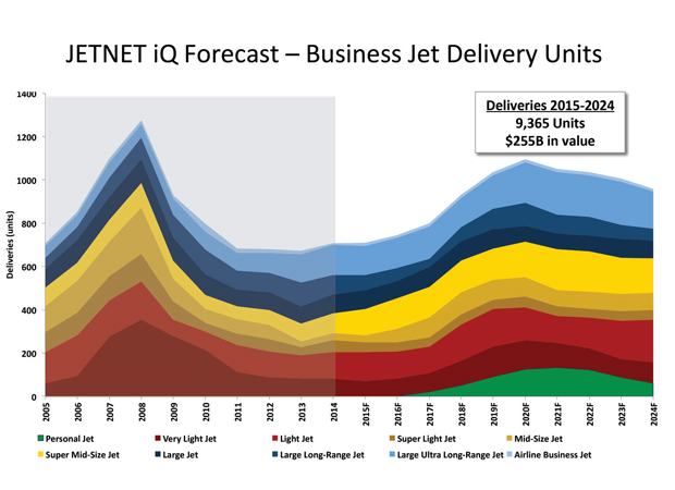 Business Aviation Forecast