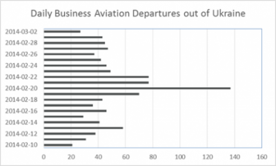 Unusual Business Aviation activity as the heat rises in Ukraine