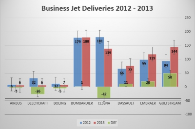 Market analysis: Business jet deliveries up in 2013, but only just